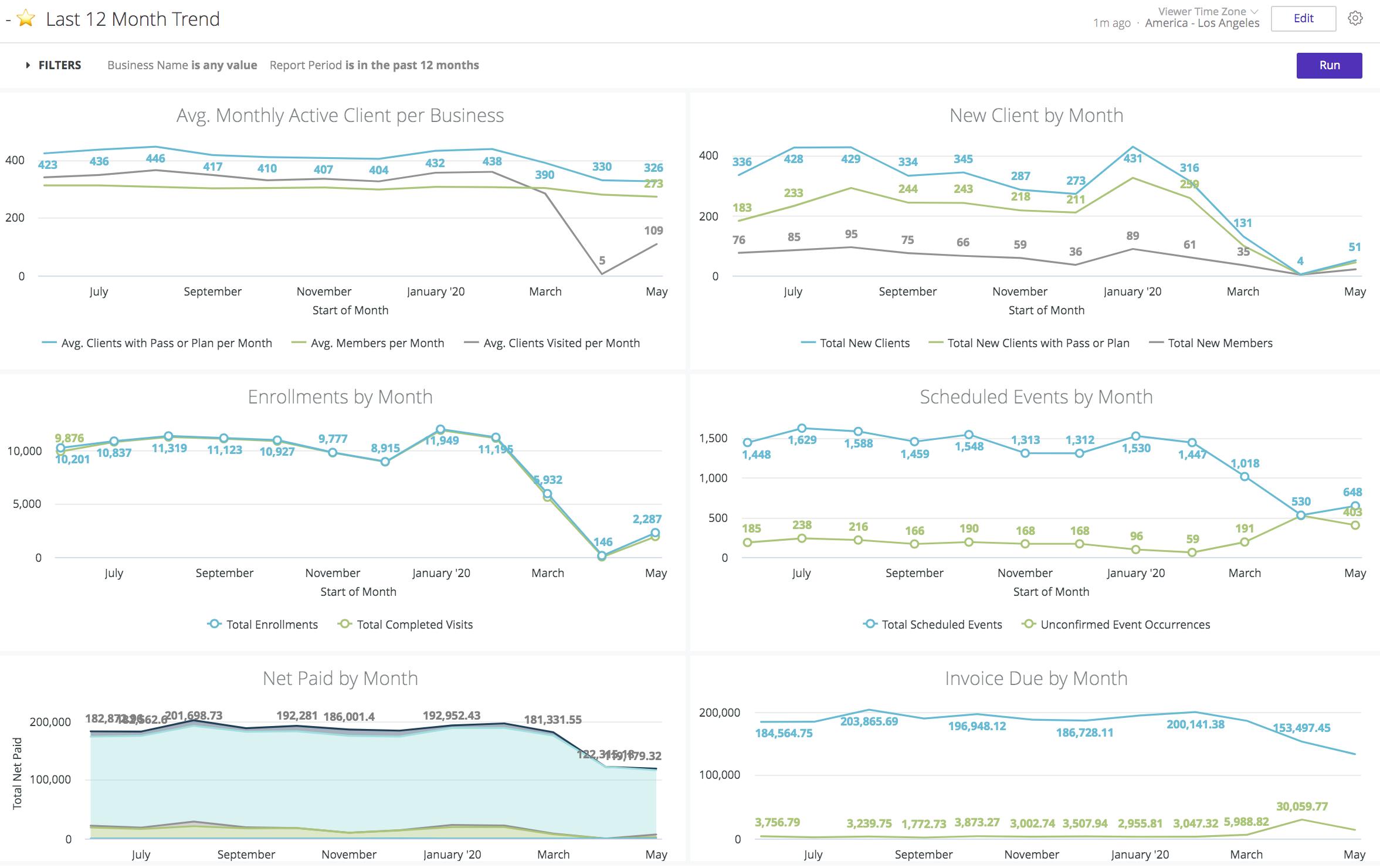 premium-reporting-12-month-trends