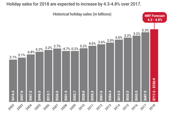 nrf-holiday-spend-2018-forecast